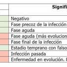 Significado clínico de las pruebas analíticas de la CoVid 19